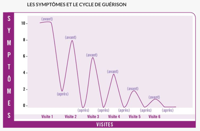 cycle-de-guerison-love