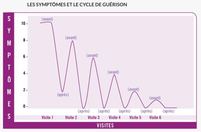 cycle-de-guerison-love